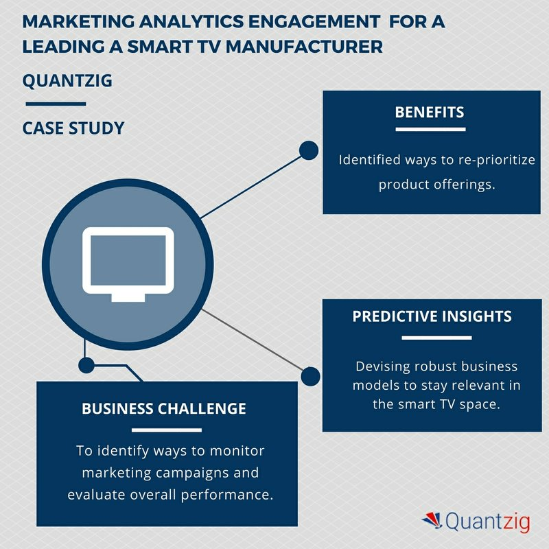 Marketing Analytics Engagement for a Smart TV Manufacturer Helped Re-Prioritize Product Offerings | Quantzig