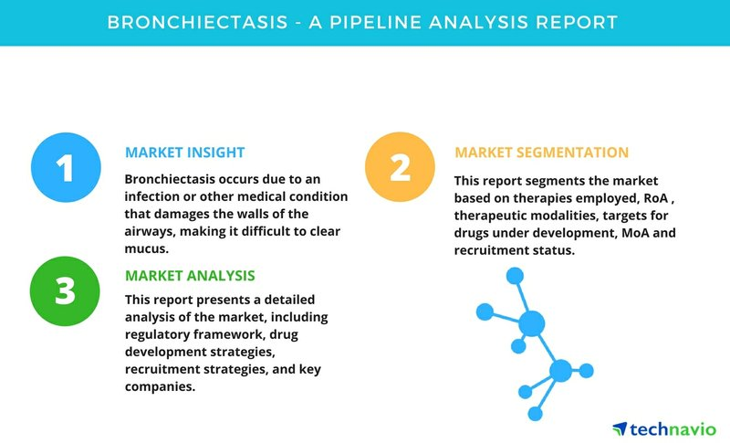Bronchiectasis - A Pipeline Analysis Report by Technavio