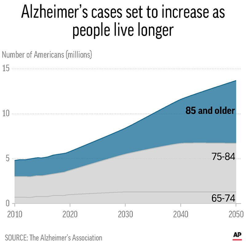 PROJECTED ALZHEIMERS PREVALENCE
