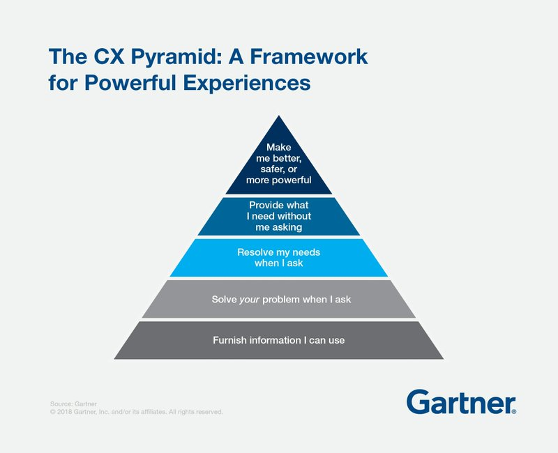 Gartner Says Customer Experience Pyramid Drives Loyalty, Satisfaction and Advocacy