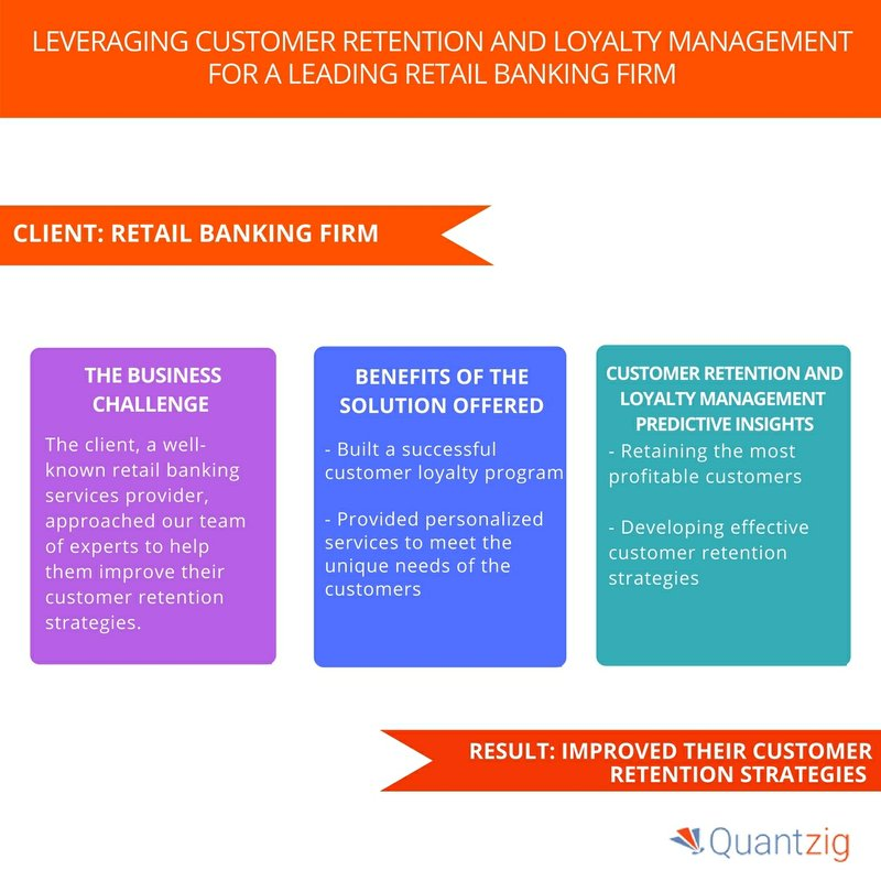 Building a Successful Customer Loyalty Program for a Leading Retail Banking Firm - Book a Solution Demo Now | Quantzig