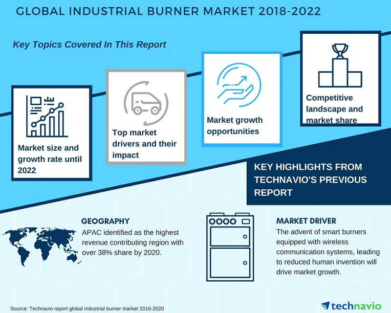 Global Industrial Burner Market 2018-2022| New Research and Forecasts| Technavio