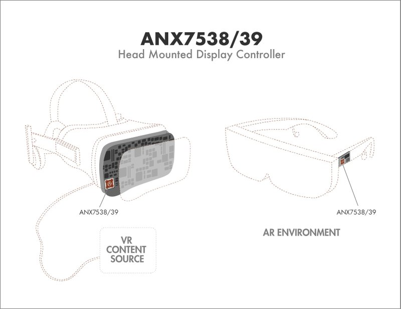 Analogix Introduces ANX7538/39 AR/VR Head-Mounted Display Controllers for Next Generation 4K 120 FPS AR/VR Headsets