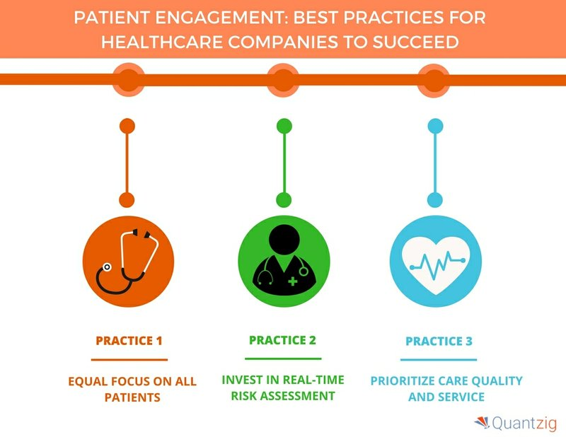 Five Best Practices for Effective Patient Engagement in the Healthcare Industry - A Quantzig Whitepaper