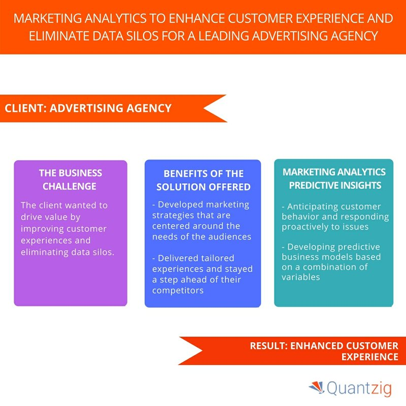 Quantzig's marketing analytics study helped an advertising agency to enhance their customer experience – Request proposal now!