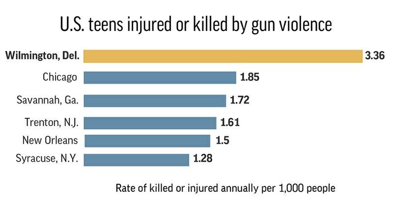 TEEN GUN VIOLENCE CITIES HFR