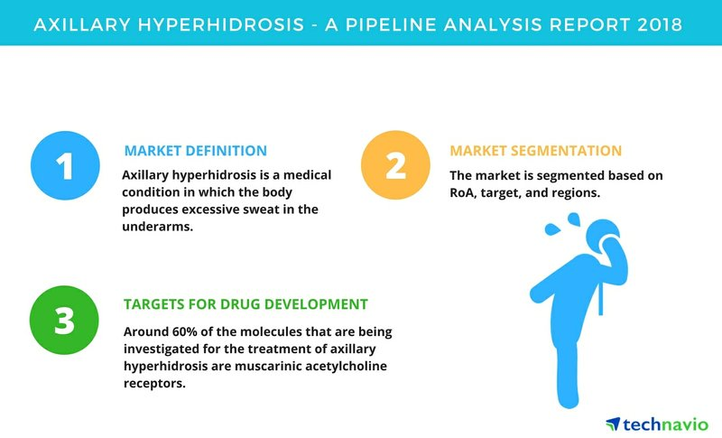 Axillary Hyperhidrosis | A Drug Pipeline Analysis Report 2018 | Technavio