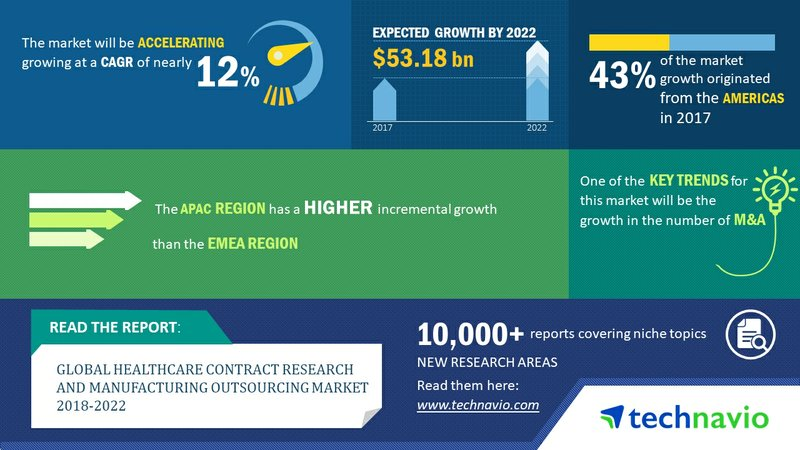 Global Healthcare Contract Research and Manufacturing Outsourcing Market to Post a CAGR of 12% | Technavio