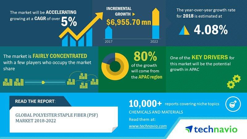 Global Polyester Staple Fiber Market 2018-2022| APAC Dominates the Market| Technavio