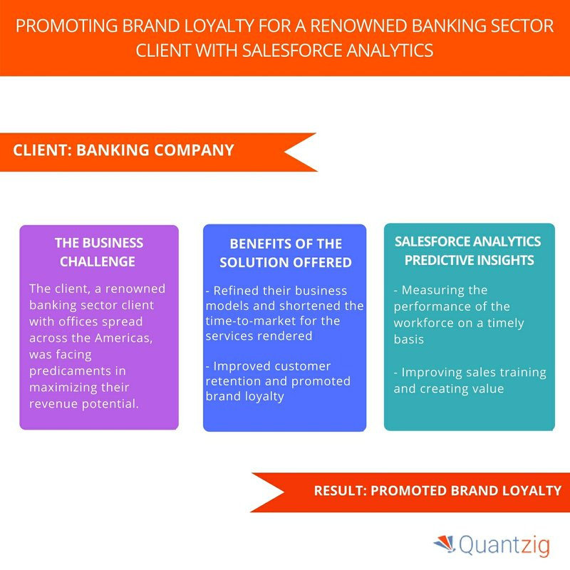 Banking Sector Client Improved Sales Training and Created Value with Salesforce Analytics - Book a Solution Demo Now   Quantzig