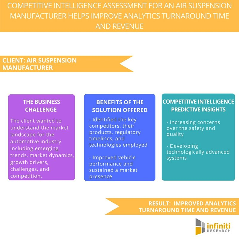 Improving Analytics Turnaround Time and Revenue with Competitive Intelligence Solution | Infiniti Research