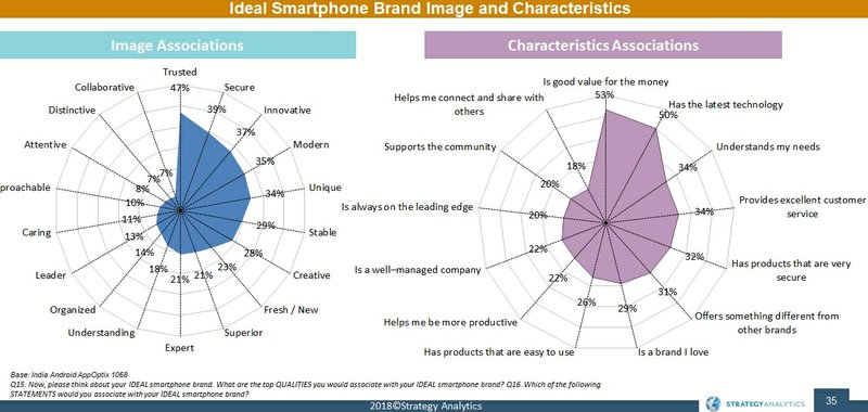 Xiaomi and Samsung Top Indian Smartphone Brand Consideration Says Strategy Analytics