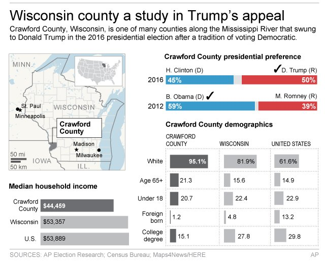 TRUMP COUNTRY WISCONSIN