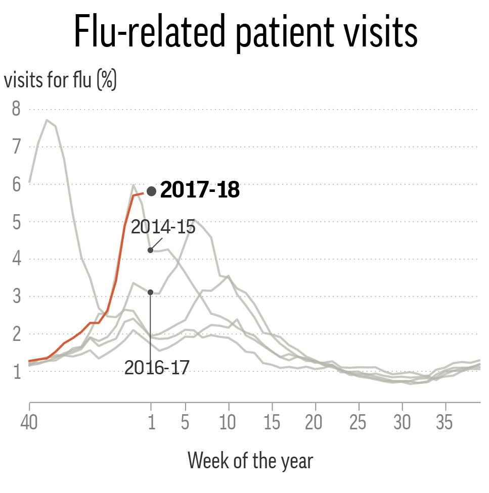 FLU VISITS BY SEASON
