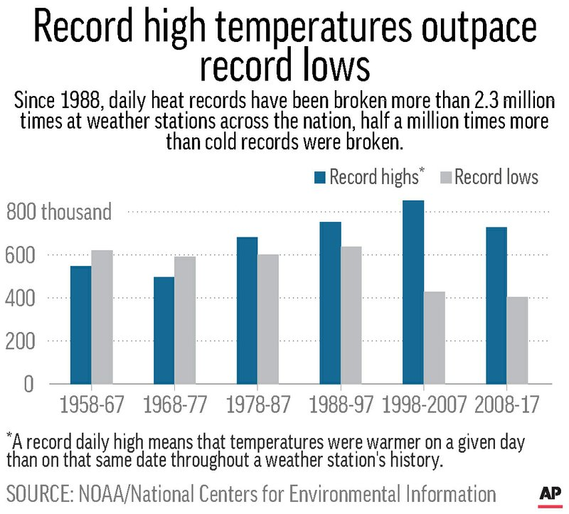 RECORD US TEMPERATURES