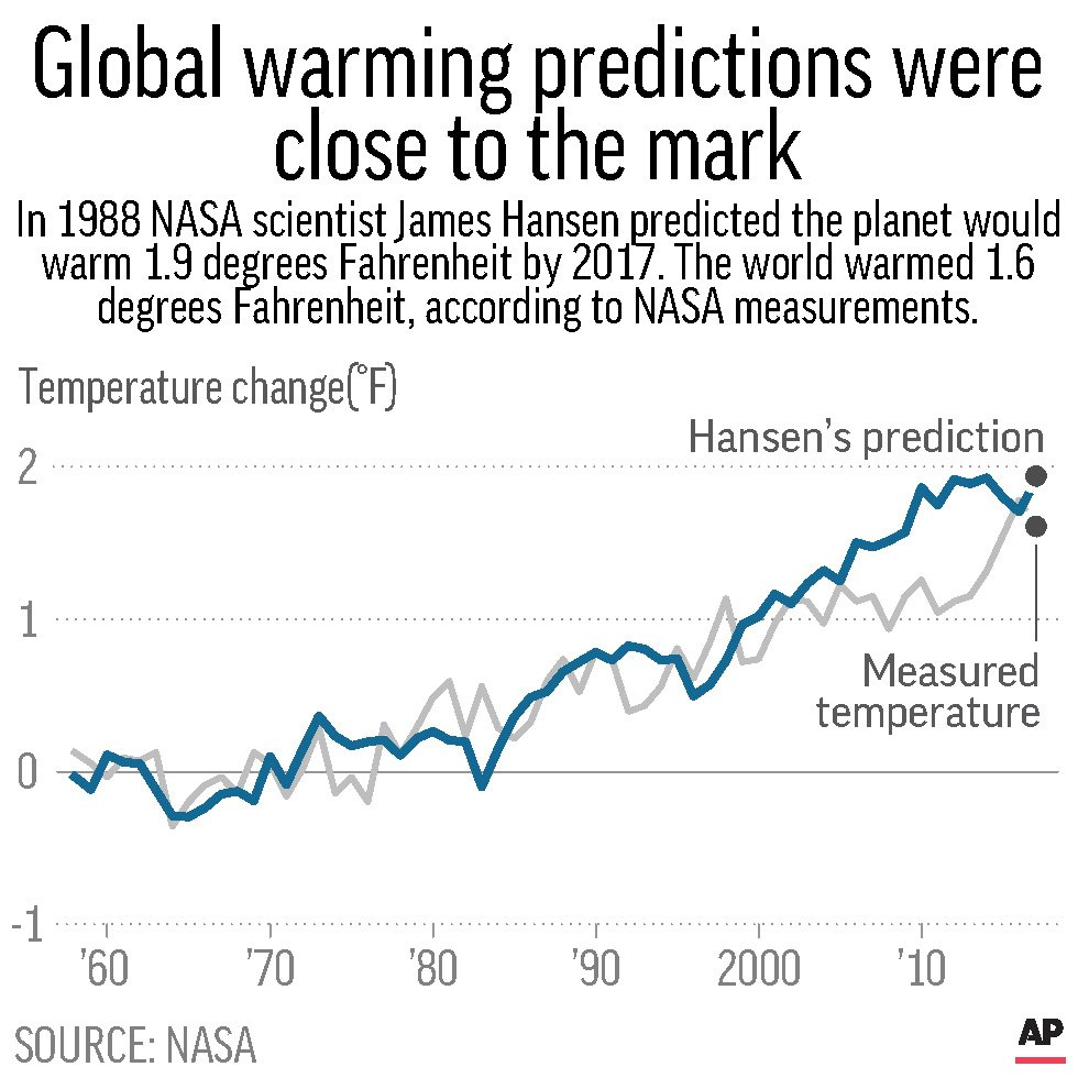 HANSEN WARMING PROJECTION