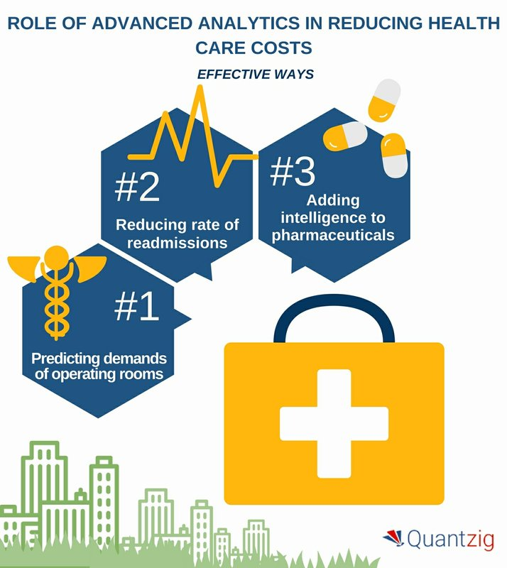 Tips to Reduce Healthcare Costs With Advanced Analytics | Quantzig