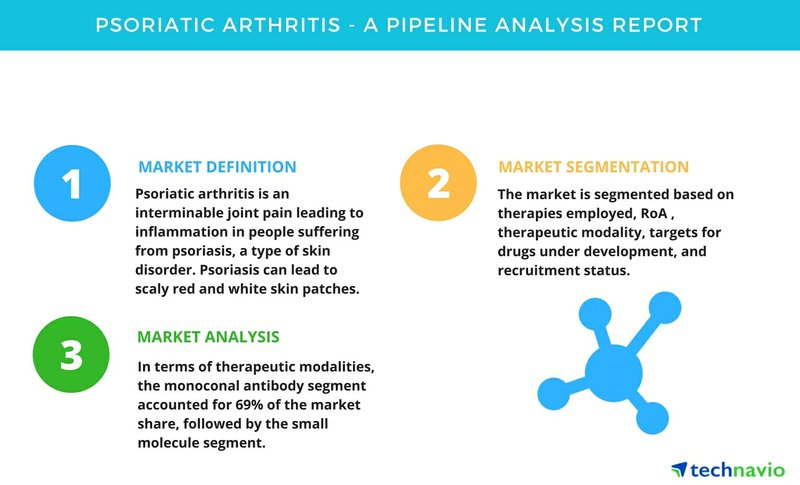 Psoriatic Arthritis - A Pipeline Analysis Report | Technavio