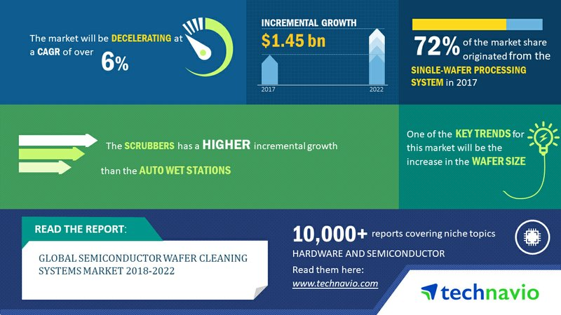 Semiconductor Wafer Cleaning Systems Market - Increase in Capital Spending Drives Growth | Technavio