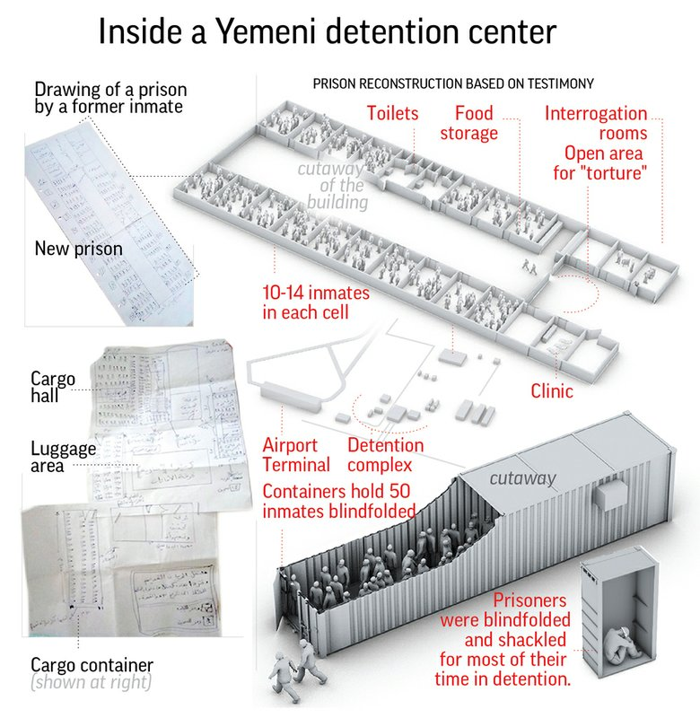 YEMENI PRISONS