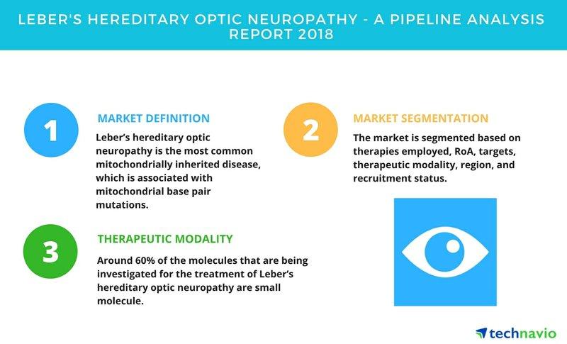 Leber's Hereditary Optic Neuropathy | A Drug Pipeline Analysis Report 2018 | Technavio