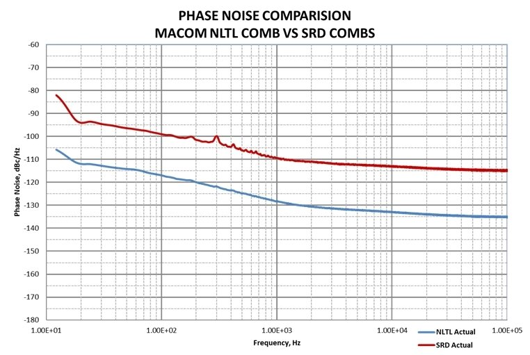 MACOM's Comb Generator Portfolio Delivers Industry-Leading Phase Noise Performance