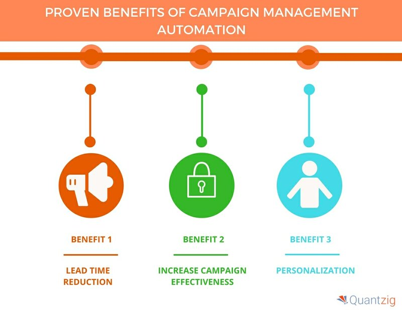 Top Seven Benefits of Campaign Management Automation for Businesses | Quantzig
