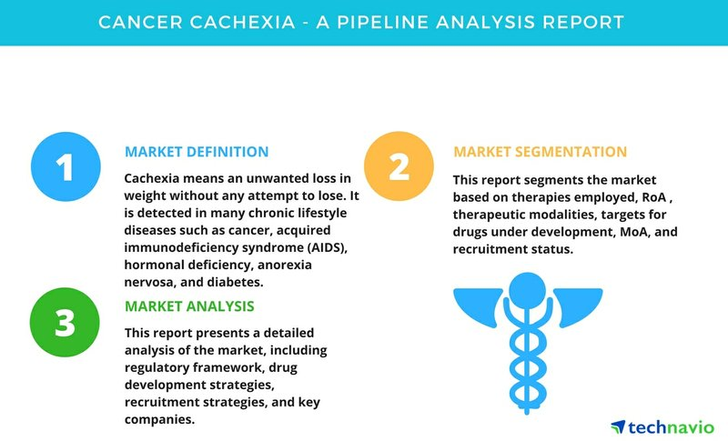 Cancer Cachexia - A Pipeline Analysis Report by Technavio