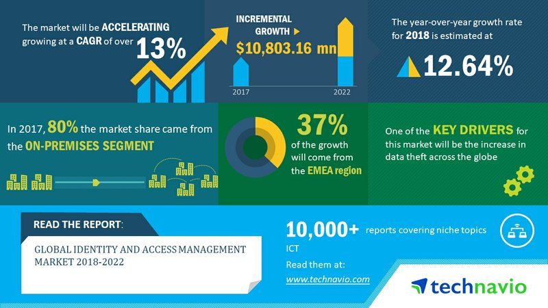 Global Identity and Access Management Market 2018-2022 to Post a CAGR of 13% | Technavio