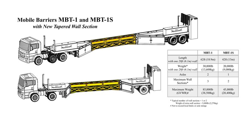 Mobile Barriers MBT-1 Introduces Tapered Wall Sections