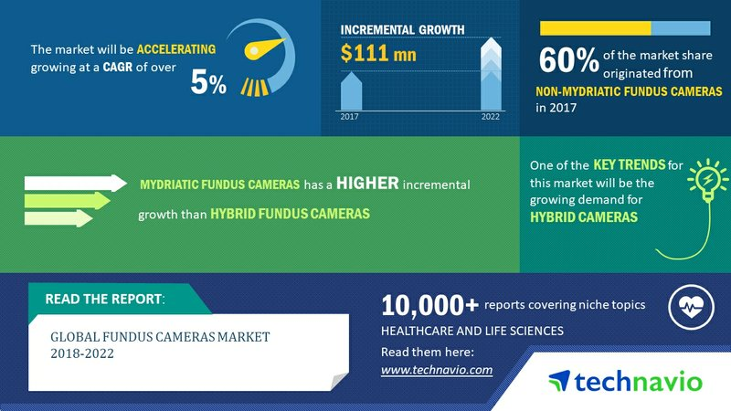 Global Fundus Cameras Market 2018-2022 | Growing Demand for Hybrid Cameras to Drive Growth | Technavio