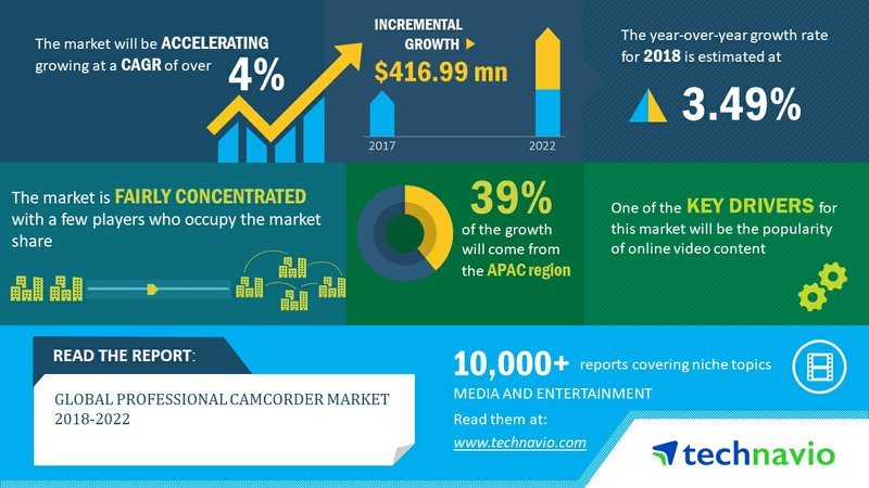 Global Professional Camcorder Market 2018-2022| Popularity of Online Video Content Drives Growth| Technavio