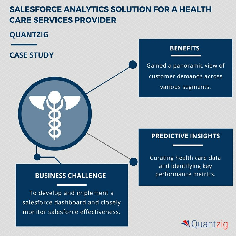 Revolutionizing Patient Care for a Health Care Services Provider: A Quantzig Salesforce Analytics Study