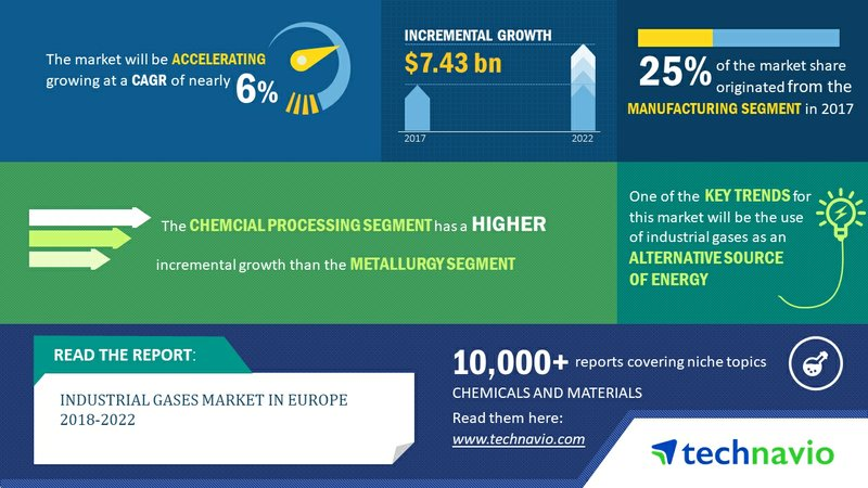 Industrial Gases Market in Europe 2018-2022|Industrial Gases as an Alternative Source of Energy to Drive Growth| Technavio