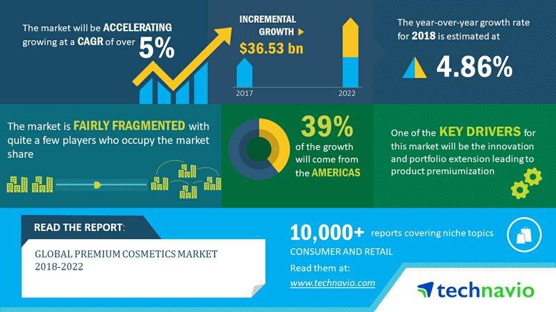 Global Premium Cosmetics Market 2018-2022 | Innovation and Portfolio Extension to Boost Growth | Technavio