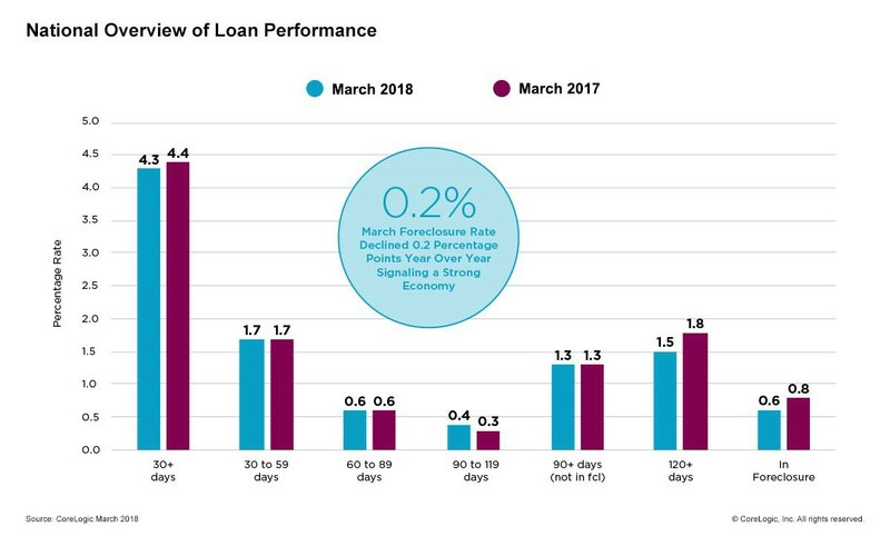 CoreLogic March Loan Performance Insights Finds Lowest Delinquency Rates in 11 Years
