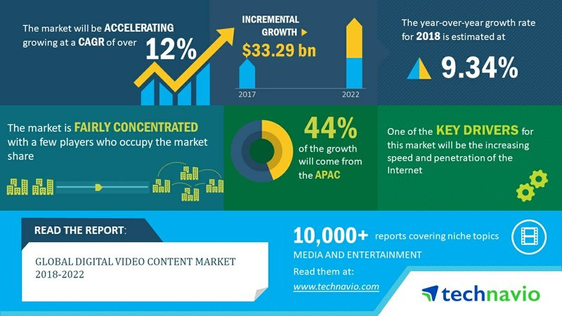Global Digital Video Content Market 2018-2022 to Post a CAGR of Over 12%| Technavio