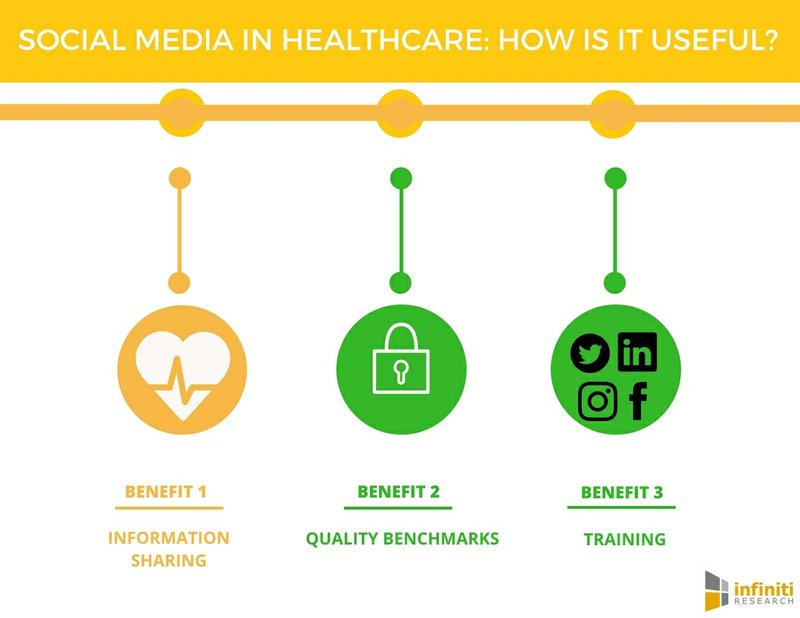 Top Benefits of Social Media in the Healthcare Industry | Infiniti Research