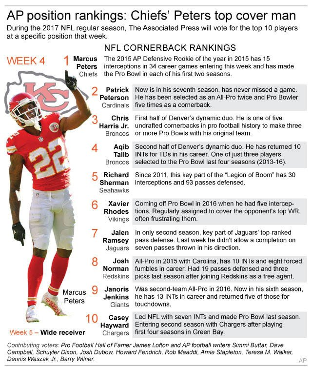 Chiefs Peters Gets Top Spot In Ap S Cornerback Rankings