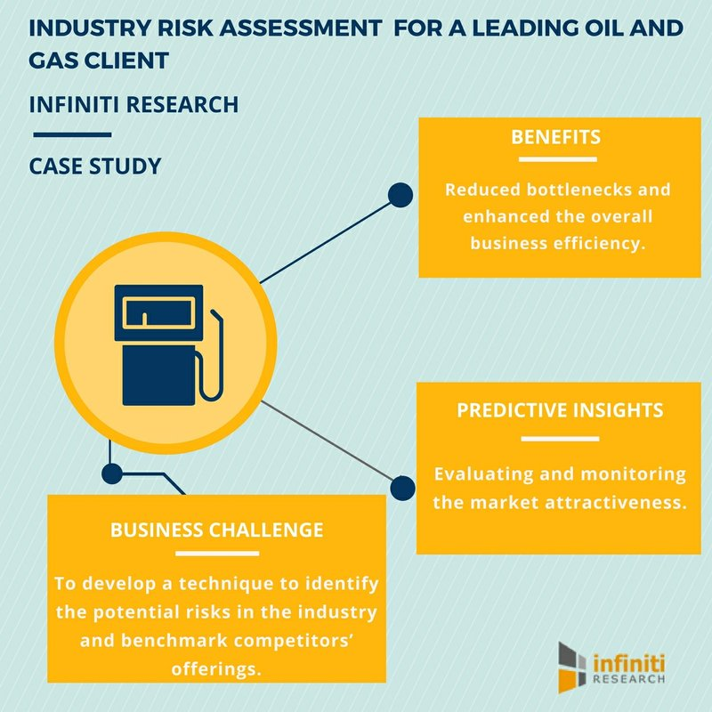 Oil and Gas Industry Risk Assessment: How it Helped a Pressure Valve Manufacturer Implement an Effective Risk Management Strategy | Infiniti Research