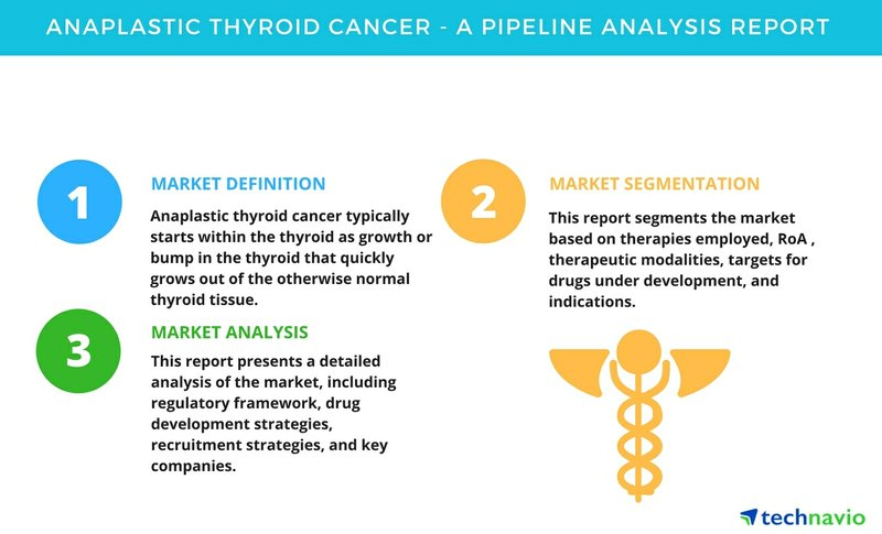 Anaplastic Thyroid Cancer - A Pipeline Analysis Report by Technavio