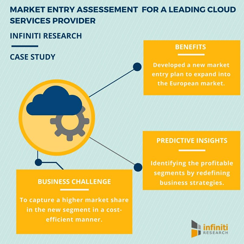 Market Entry Assessment: Tips to Develop a Win-Win Market Entry Strategy | Infiniti Research
