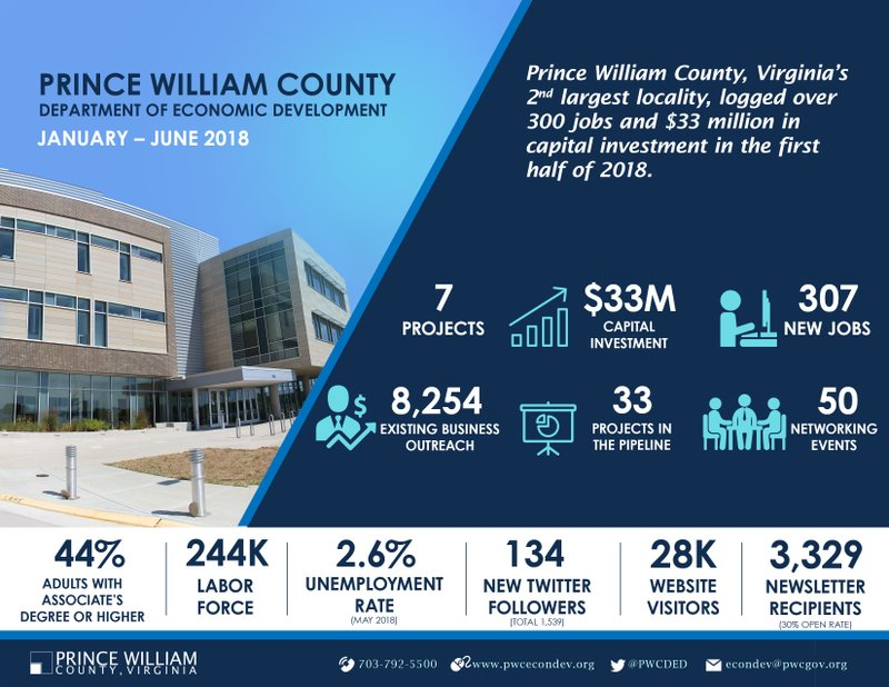 Prince William County Reports Over 300 New Jobs and $33 Million in Intended Capital Investment from Economic Development Projects in the First Half of 2018