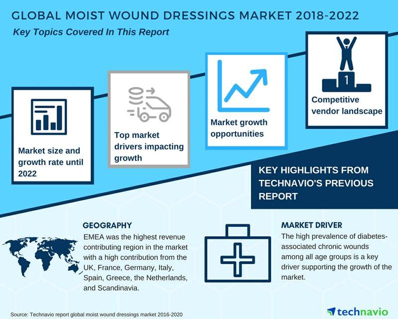 Global Moist Wound Dressings Market 2018-2022| Latest Developments| Technavio