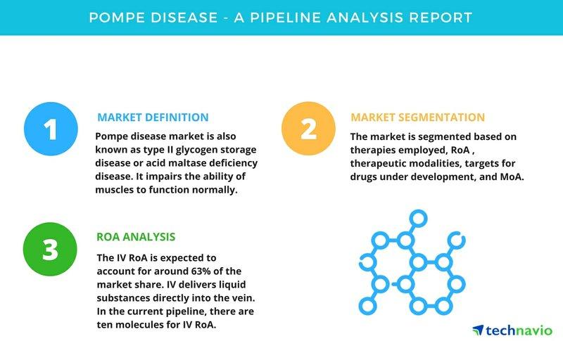 Pompe Disease - A Pipeline Analysis Report | Technavio