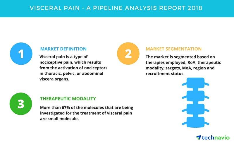 Visceral Pain | A Drug Pipeline Analysis Report 2018 | Technavio