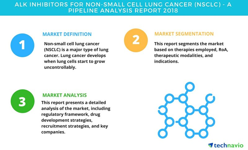 ALK Inhibitors for Non-small Cell Lung Cancer| A Pipeline Analysis Report 2018| Technavio