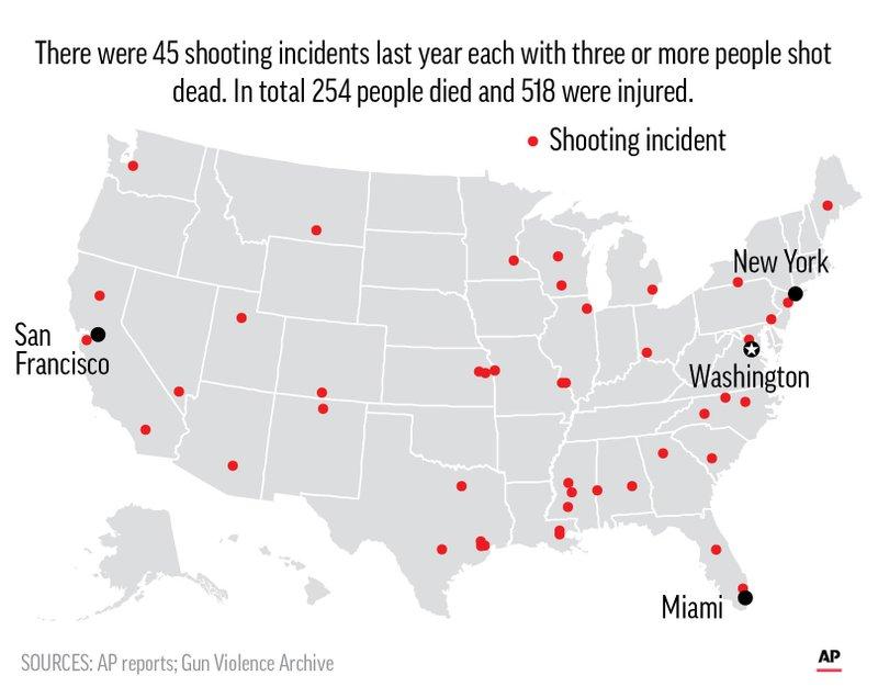 SHOOTINGS IN 2017