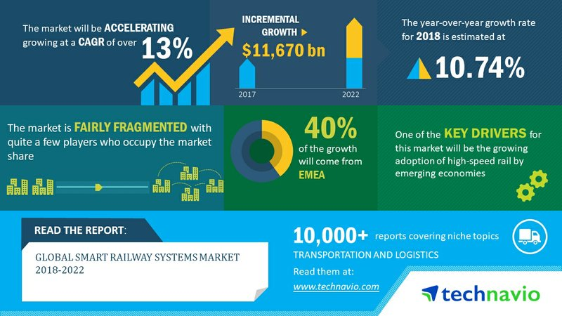 Global Smart Railway Systems Market 2018-2022 | Growing Adoption of High-Speed Rail by Emerging Economies to Boost Growth | Technavio