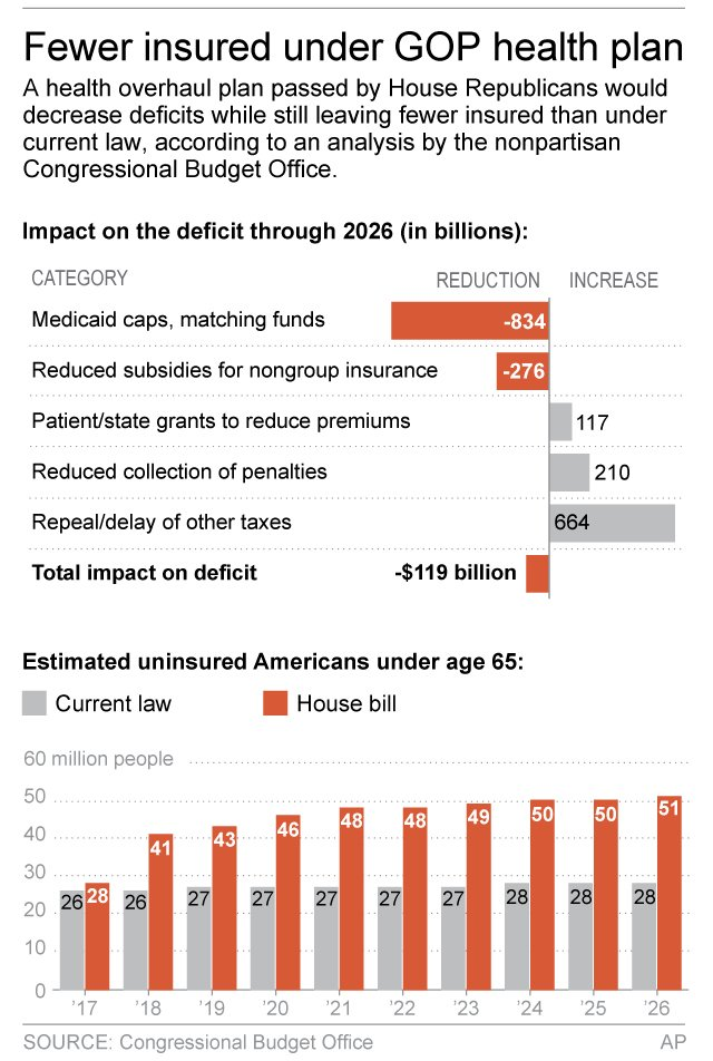 23 million more uninsured with GOP health bill, analysts say